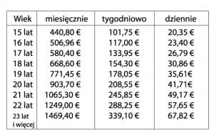 Tab.1 Minimalne stawki wynagrodzenia brutto od 1 stycznia 2013 roku