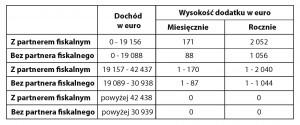 Zorgtoeslag - dodatek do ubezpieczenia zdrowotnego 2013