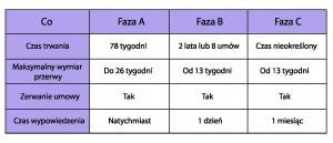 CAO dla początkujących cz. 1, czyli o co w ogóle chodzi z FAZĄ A, B i C