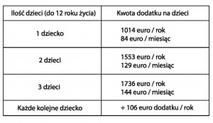 Tab.2  Kwoty dodatku Kindgebonden Budget na 2014 rok.