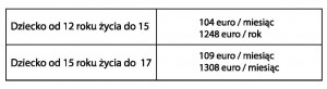 Tab.3  Kwoty dodatku Kindgebonden Budget na 2014 rok.