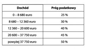 Tab.1 Wysokość progów podatkowych w Belgii za rok 2014 (źródło: opracowanie własne)