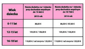 Tab.5 Wysokość dodatku do zasiłku rodzinnego Kindgebonden budet w roku 2015 i 2016.
