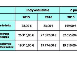 Tab.1 Wysokość dodatku do ubezpieczenia Zorgtoeslag w latach 2015 i 2016.