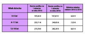Tab.6 Wysokość zasiłku rodzinnego Kinderbijslag w roku 2015 i 2016.