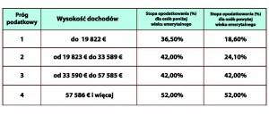 Tab.1 Progi podatkowe w 2015 roku.