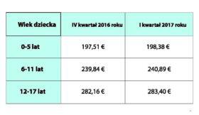 Tab.1 Wysokość zasiłku rodzinnego za I kwartał 2017 roku w porównaniu do poprzedniego kwartału.