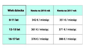 Tab.3 Kwoty dodatku do zasiłku rodzinnego na rok 2016 i 2017 w przypadku samotnych rodziców.