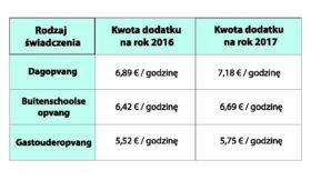 Tab.4 Kwoty dodatku Kinderopvangtoeslag w roku 2016 i 2017.