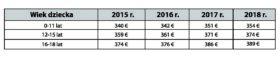 Tab.2 Maksymalna kwota dodatku do zasiłku rodzinnego kindgebonden budget w latach 2015-2018 w przypadku samotnych rodziców.