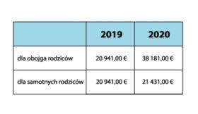 Tab.1 Próg dochodowy dla pełnej wysokości kindgebonden budget.
