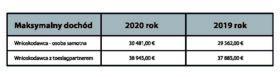 Tab.1 Roczny próg dochodowy dla dodatku Zorgtoeslag w latach 2019 i 2020.