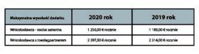 ab.2 Maksymalna roczna kwota dodatku Zorgtoeslag w latach 2019 i 2020.