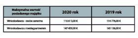 Tab.5 Próg maksymalnej wartości posiadanego majątku dla dodatków Zorgtoeslag i Kindgebonden Budget w latach 2019 i 2020.
