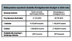 Tab.3 Maksymalna wysokość dodatku Kindgebonden Budget w 2020 roku