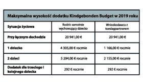 Tab.4 Maksymalna wysokość dodatku Kindgebonden Budget w 2019 roku