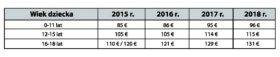 Tab.1 Maksymalna kwota dodatku do zasiłku rodzinnego kindgebonden budget w latach 2015-2018.